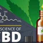 The Science Of CBD